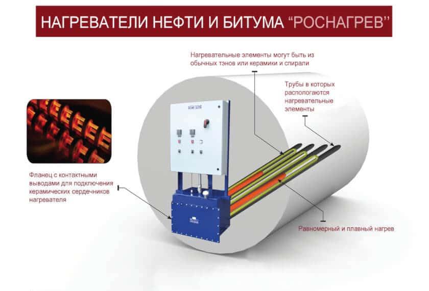 нагреватели для битума и нефти